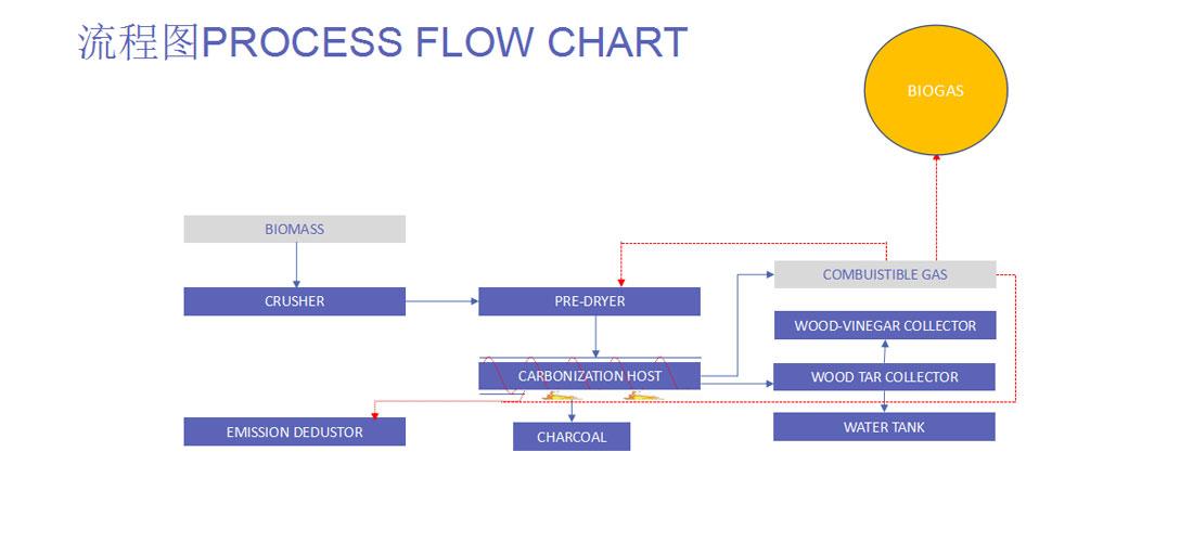 sludge management system