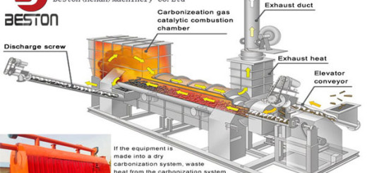 Sewage Sludge Carbonization